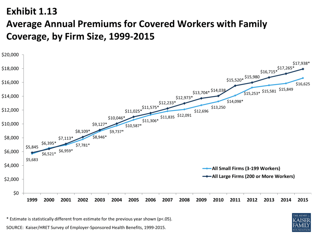 rising insurance premiums